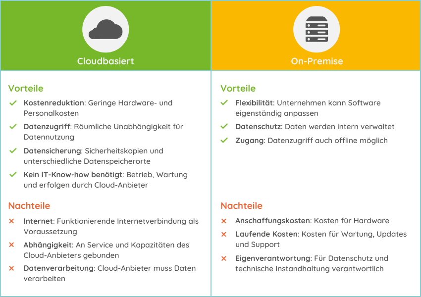 Vor- und Nachteile von cloudbasierter und On-Premise Software